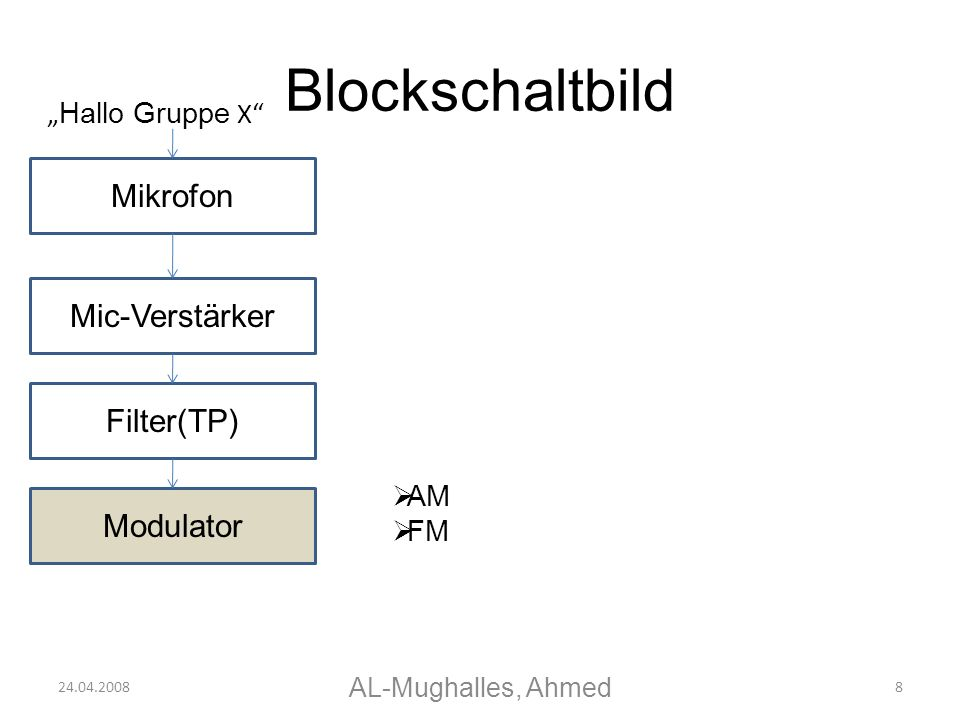 Blockschaltbild Mikrofon Mic-Verstärker Filter(TP) Modulator