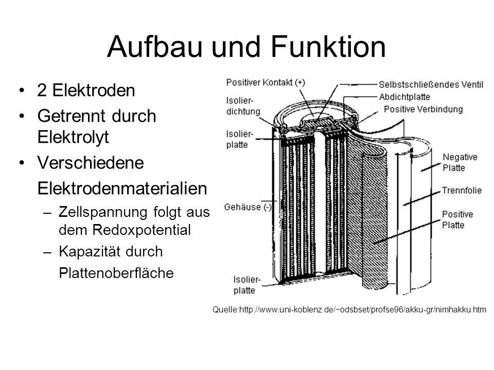 Aufbau und Funktion 2 Elektroden Getrennt durch Elektrolyt