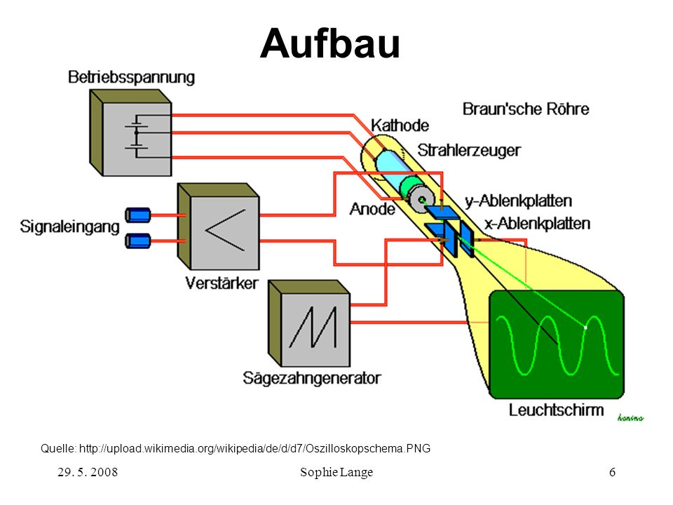 Aufbau Quelle: http://upload.wikimedia.org/wikipedia/de/d/d7/Oszilloskopschema.PNG.