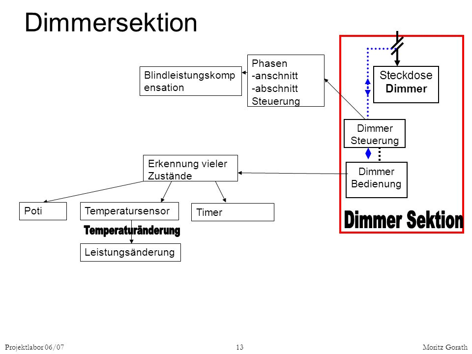 Dimmersektion Dimmer Sektion Temperaturänderung Steckdose Dimmer