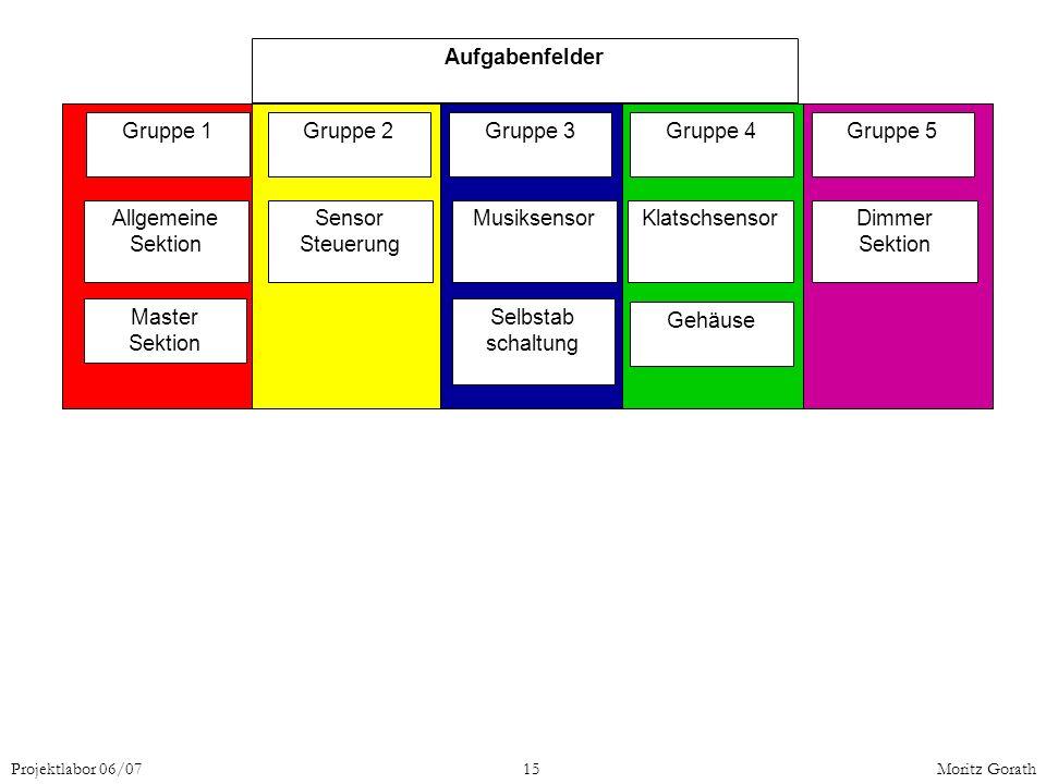 Aufgabenfelder Gruppe 1 Gruppe 2 Gruppe 3 Gruppe 4 Gruppe 5