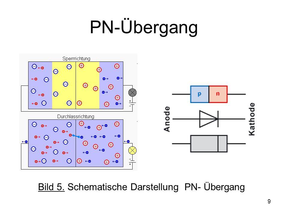 PN-Übergang Bild 5. Schematische Darstellung PN- Übergang