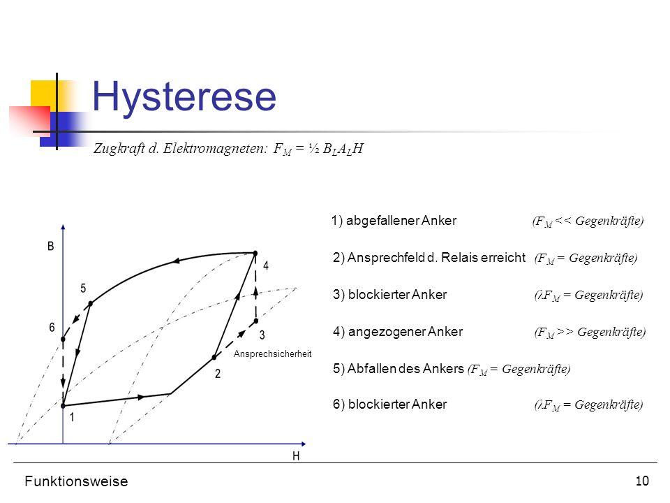Hysterese Zugkraft d. Elektromagneten: FM = ½ BLALH Funktionsweise