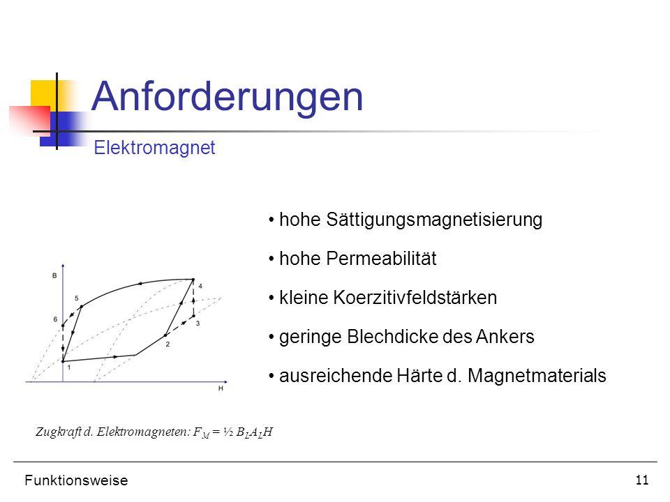 Anforderungen Elektromagnet hohe Sättigungsmagnetisierung