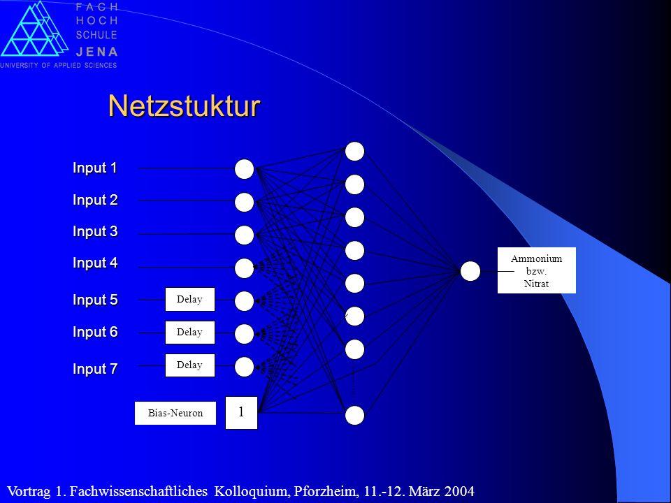 Netzstuktur Input 1 Input 2 Input 3 Input 4 Input 5 Input 6 Input 7 1