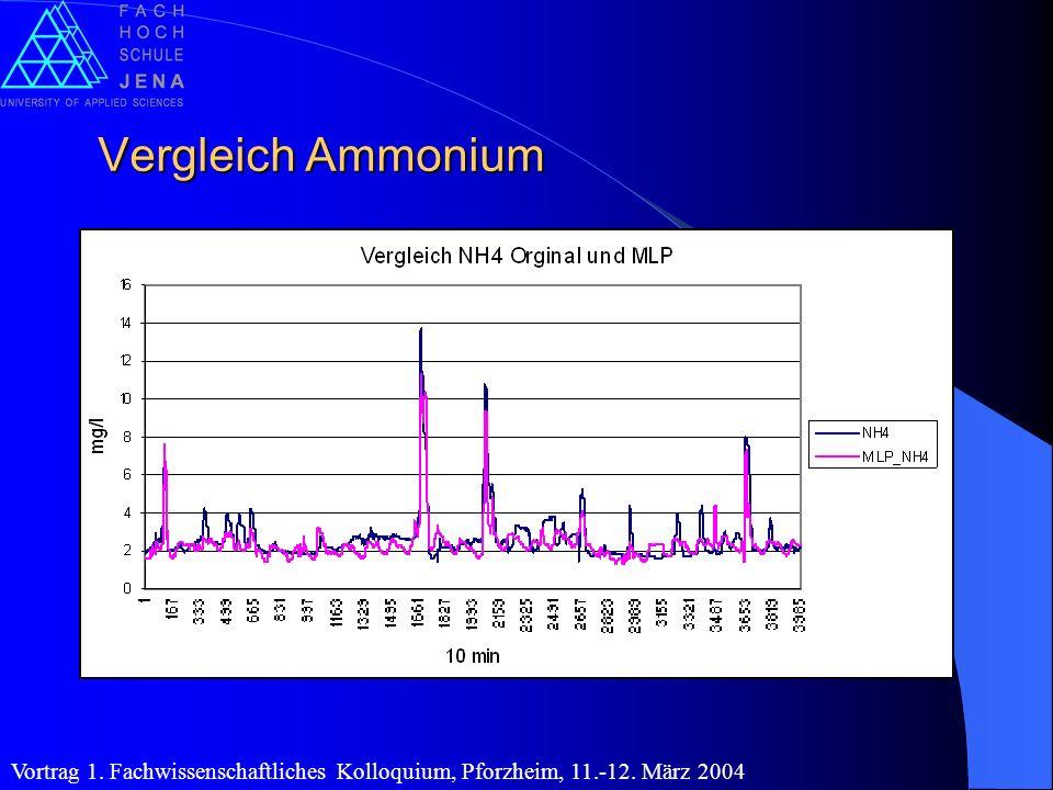Vergleich Ammonium Vortrag 1. Fachwissenschaftliches Kolloquium, Pforzheim, 11.-12. März 2004