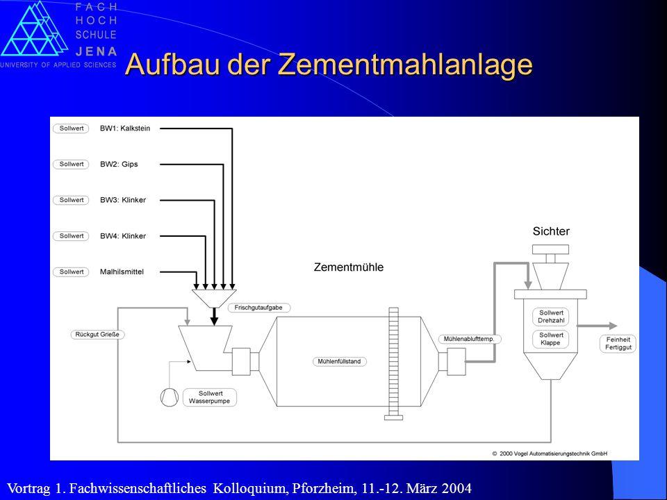 Aufbau der Zementmahlanlage