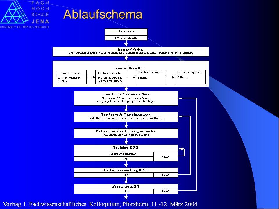Ablaufschema Vortrag 1. Fachwissenschaftliches Kolloquium, Pforzheim, 11.-12. März 2004