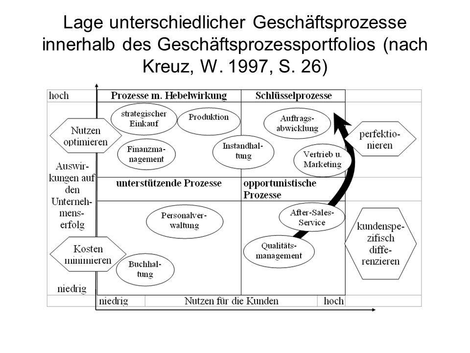Lage unterschiedlicher Geschäftsprozesse innerhalb des Geschäftsprozessportfolios (nach Kreuz, W.