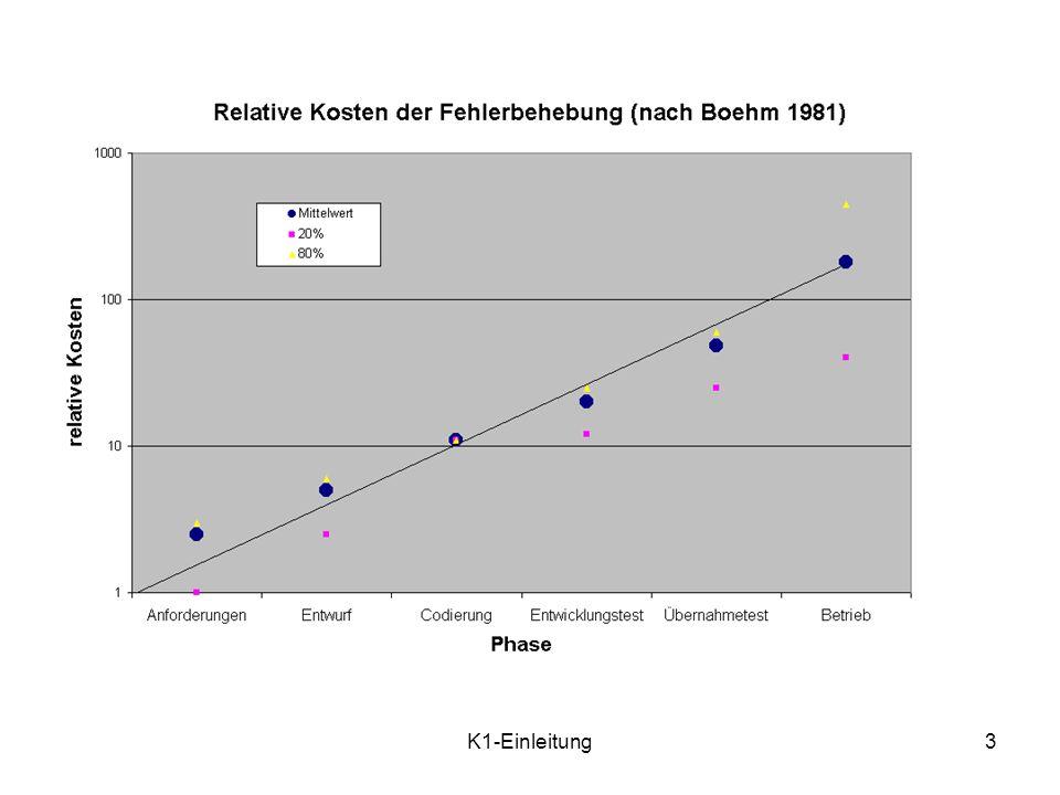 K1-Einleitung