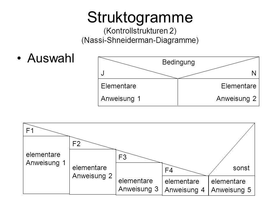 Struktogramme (Kontrollstrukturen 2) (Nassi-Shneiderman-Diagramme)