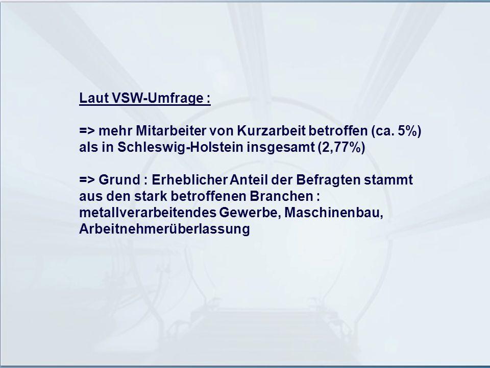 Laut VSW-Umfrage : => mehr Mitarbeiter von Kurzarbeit betroffen (ca. 5%) als in Schleswig-Holstein insgesamt (2,77%)