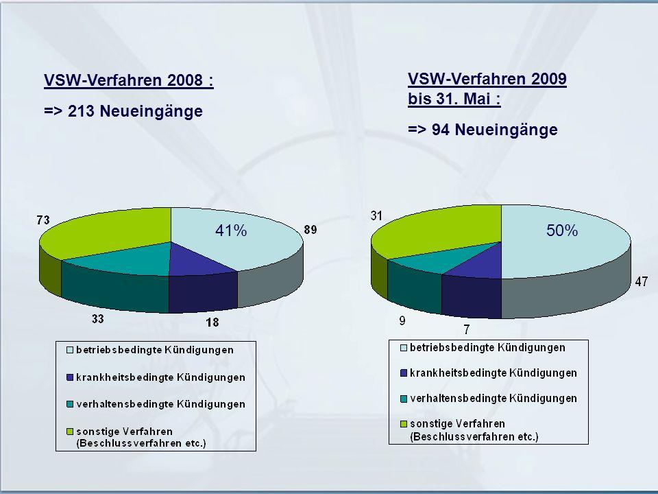 VSW-Verfahren 2008 : => 213 Neueingänge VSW-Verfahren 2009 bis 31. Mai : => 94 Neueingänge 41% 50%