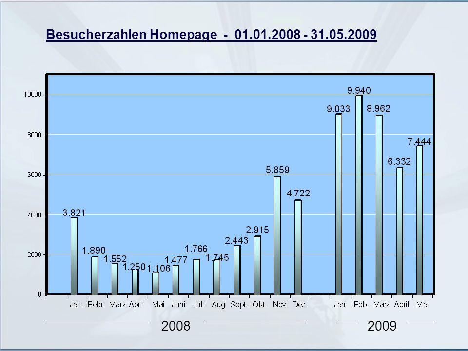 Besucherzahlen Homepage - 01.01.2008 - 31.05.2009