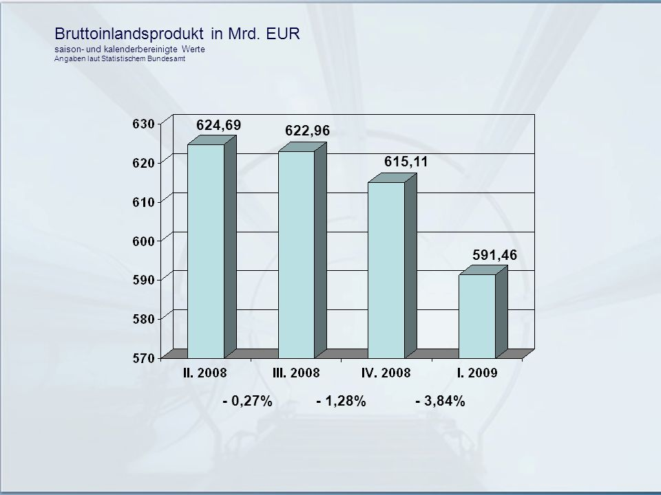 Bruttoinlandsprodukt in Mrd. EUR