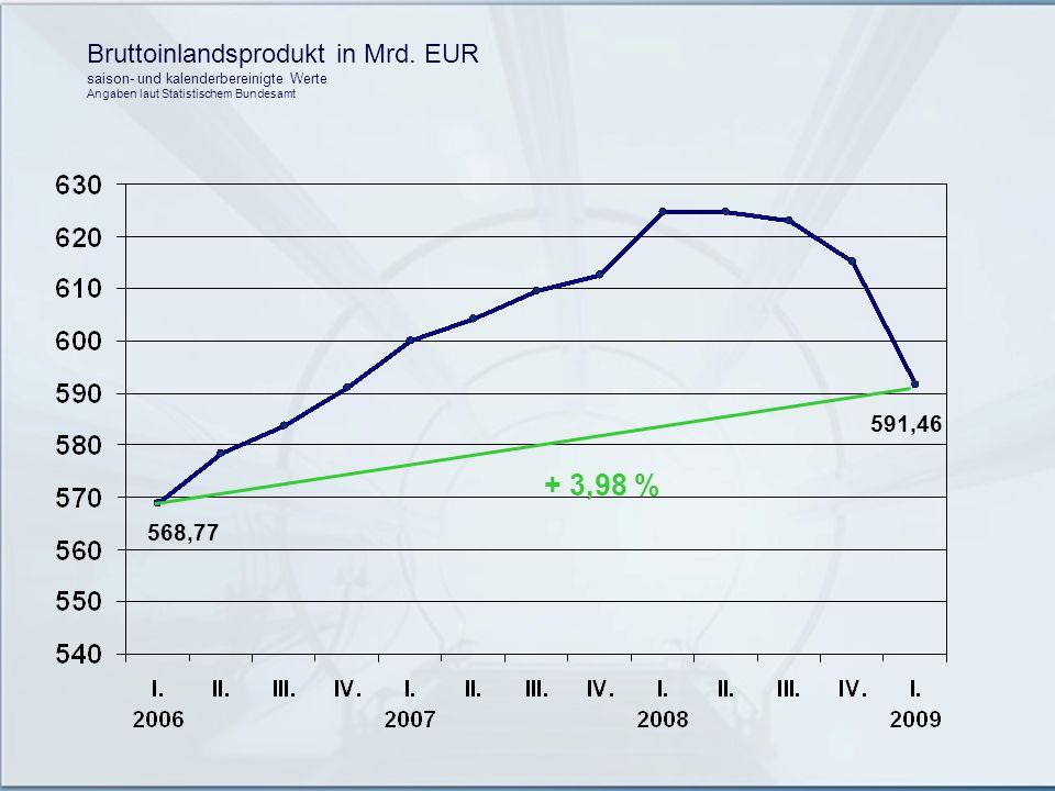 + 3,98 % Bruttoinlandsprodukt in Mrd. EUR 591,46 568,77