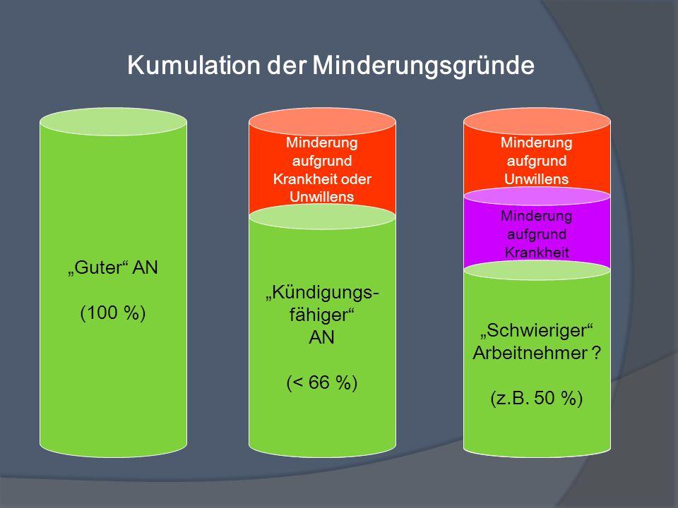 Kumulation der Minderungsgründe