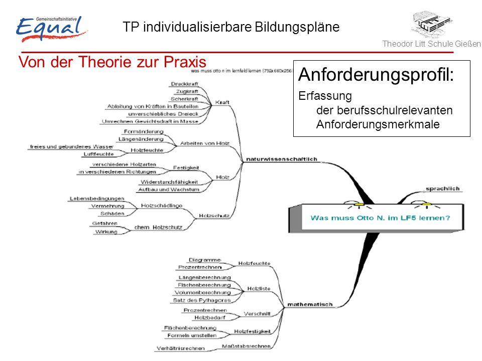 Anforderungsprofil: Von der Theorie zur Praxis