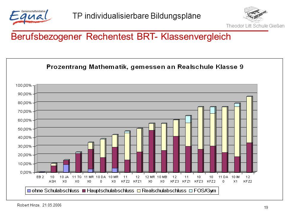 Berufsbezogener Rechentest BRT- Klassenvergleich