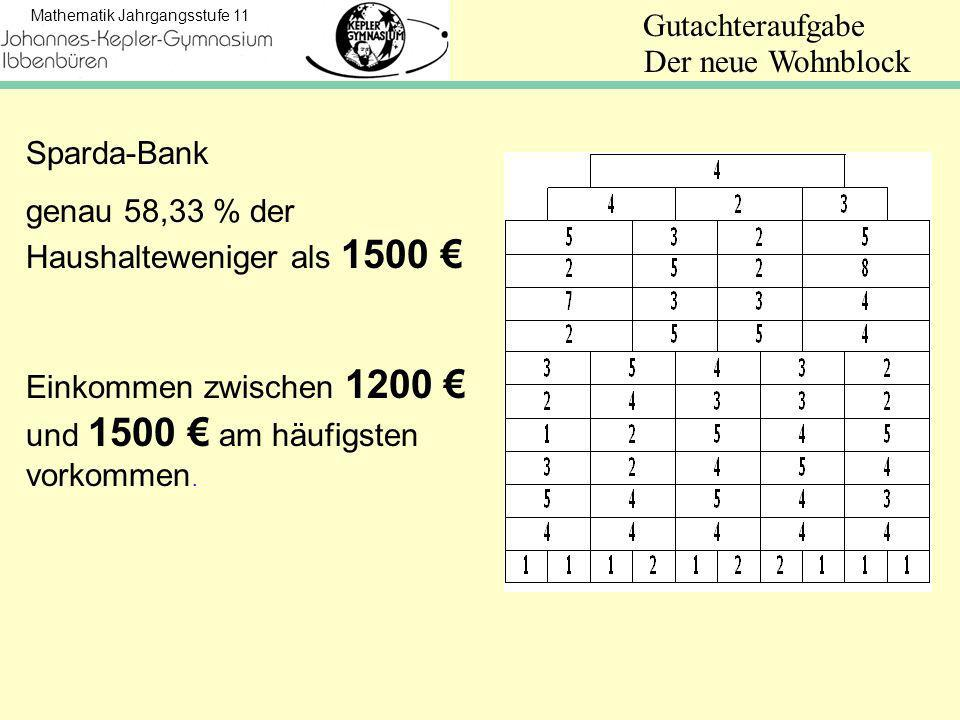 Der neue Wohnblock Sparda-Bank.