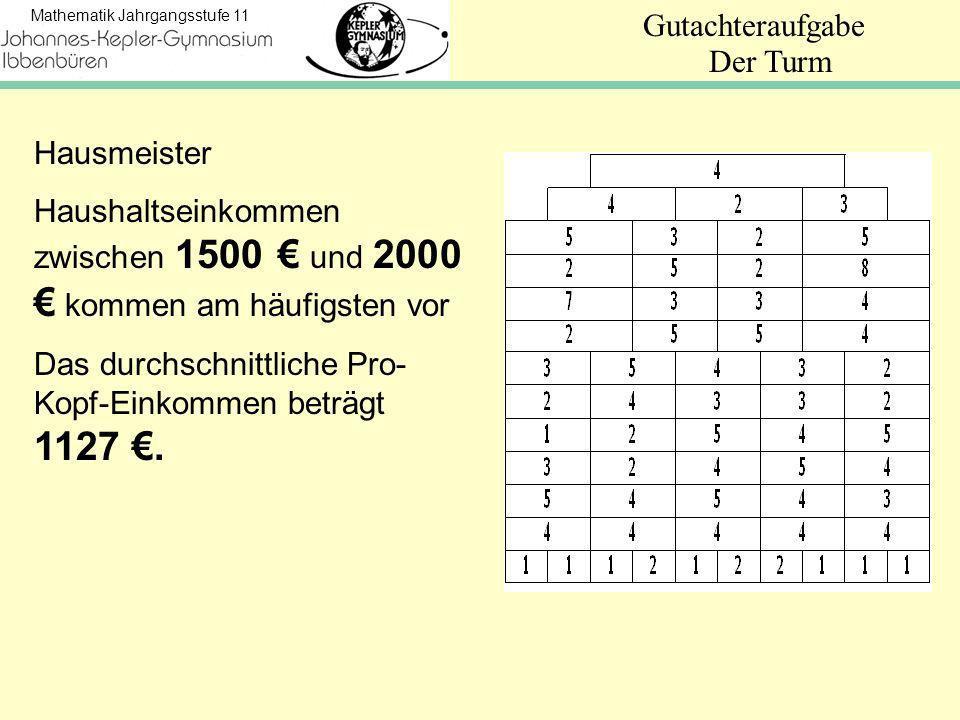 Der Turm Hausmeister. Haushaltseinkommen zwischen 1500 € und 2000 € kommen am häufigsten vor.