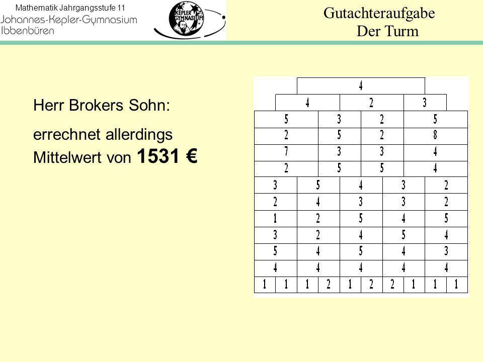 Der Turm Herr Brokers Sohn: errechnet allerdings Mittelwert von 1531 €