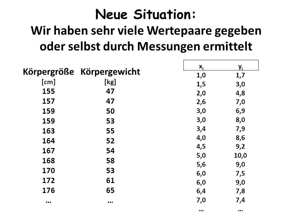 Neue Situation: Wir haben sehr viele Wertepaare gegeben oder selbst durch Messungen ermittelt