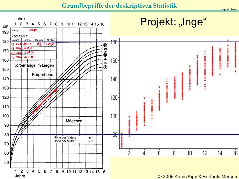 "Projekt: Inge Projekt: ""Inge"