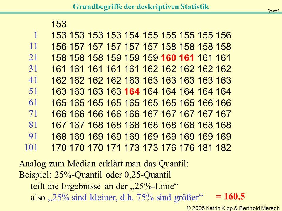 Analog zum Median erklärt man das Quantil: