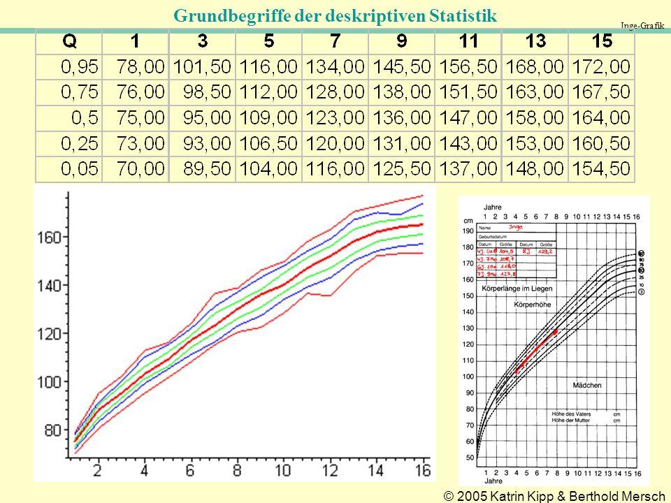 Inge-Grafik