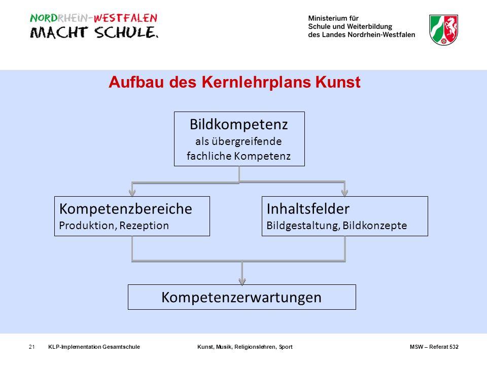 Aufbau des Kernlehrplans Kunst