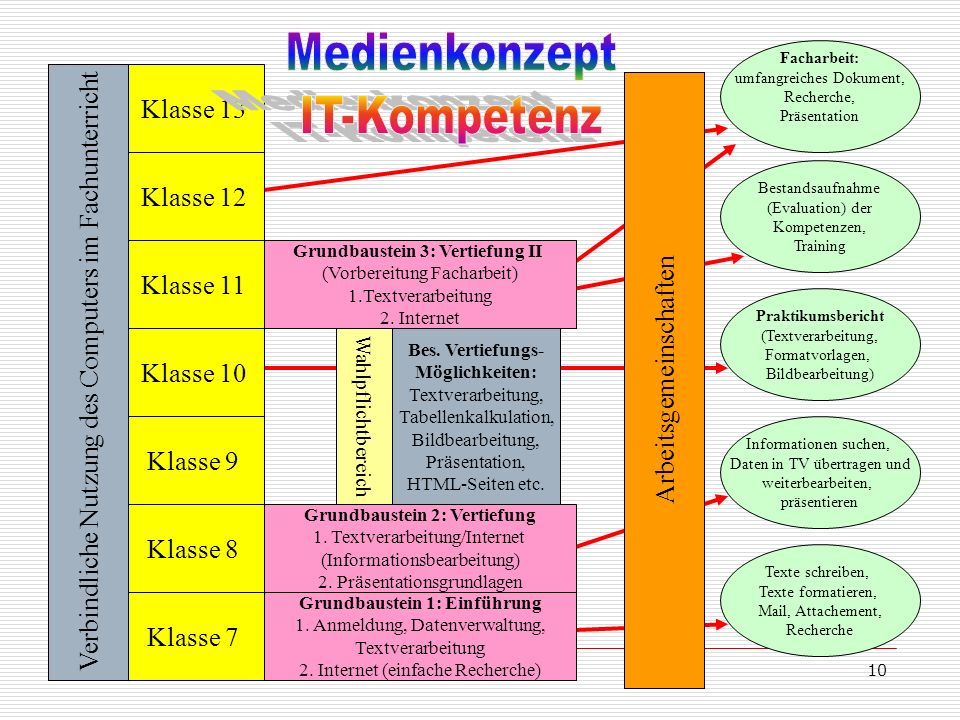 Medienkonzept IT-Kompetenz Klasse 13 Klasse 12