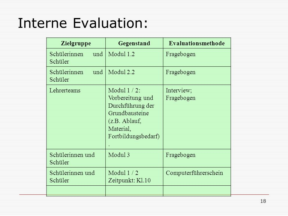 Interne Evaluation: Zielgruppe Gegenstand Evaluationsmethode