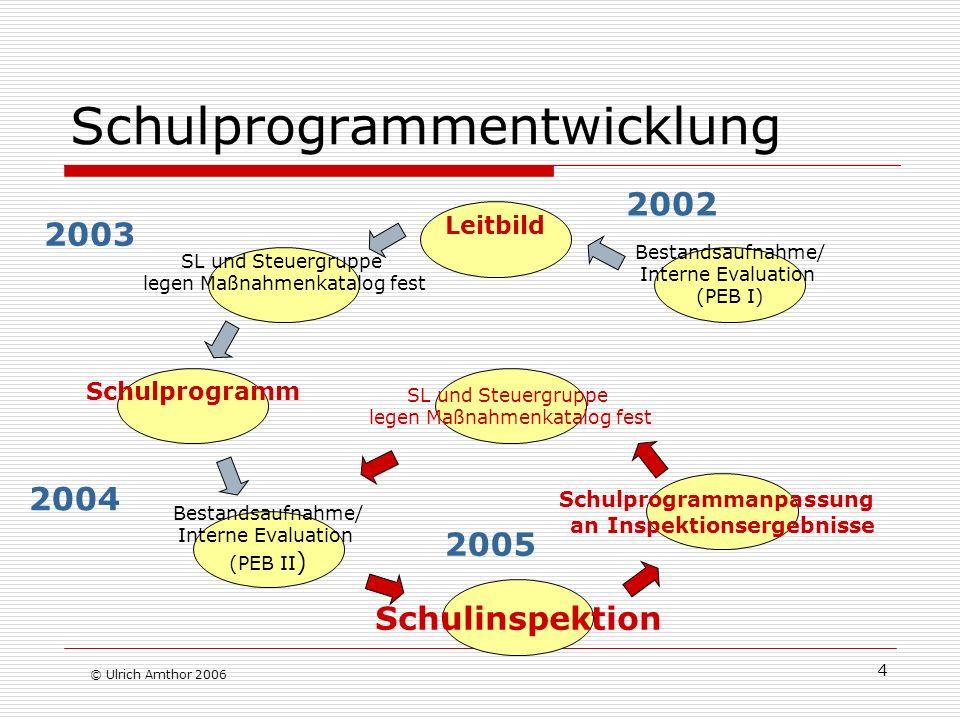 Schulprogrammentwicklung