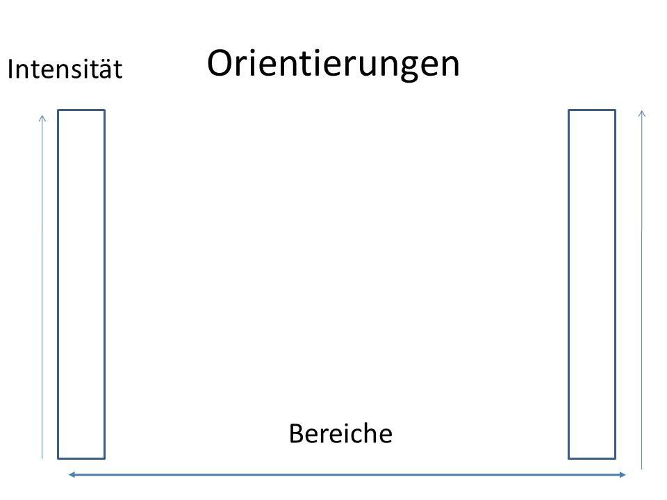 Orientierungen Intensität Bereiche