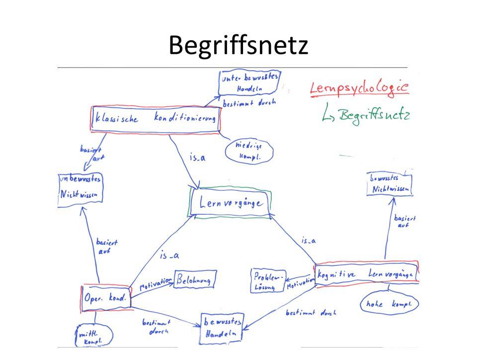 Begriffsnetz