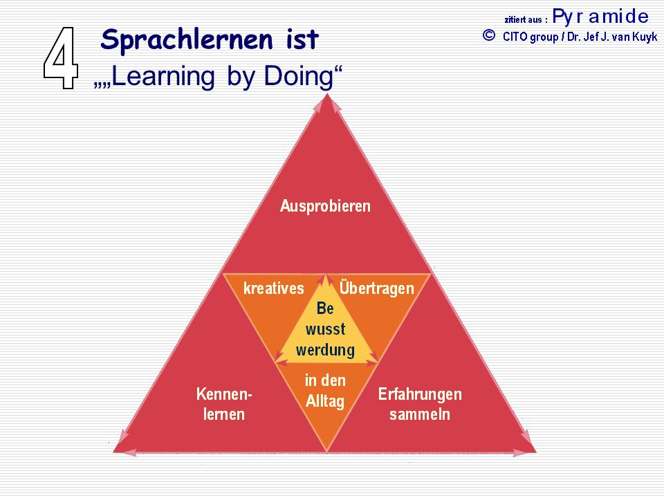 "Sprachlernen ist """"Learning by Doing 4"