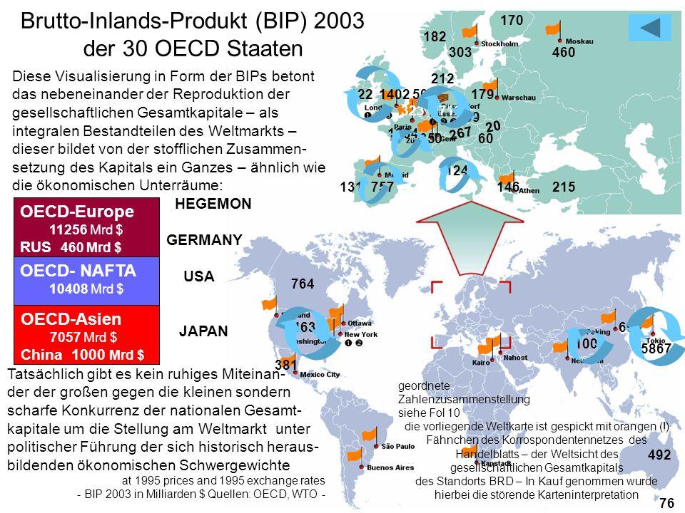 Brutto-Inlands-Produkt (BIP) 2003 der 30 OECD Staaten
