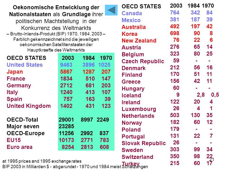 OECD STATES Canada Mexico Australia Korea New Zealand Austria Belgium