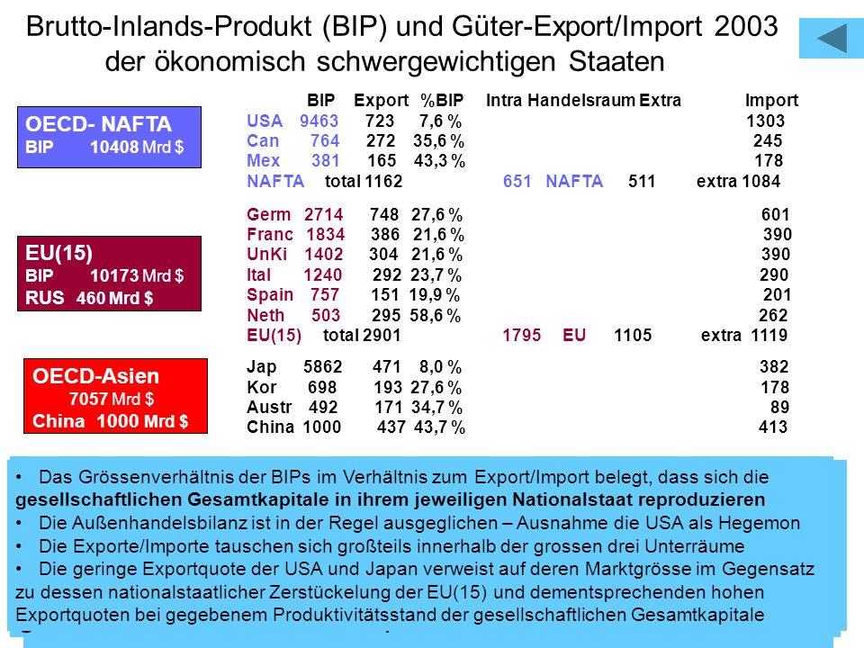 Brutto-Inlands-Produkt (BIP) und Güter-Export/Import 2003 der ökonomisch schwergewichtigen Staaten