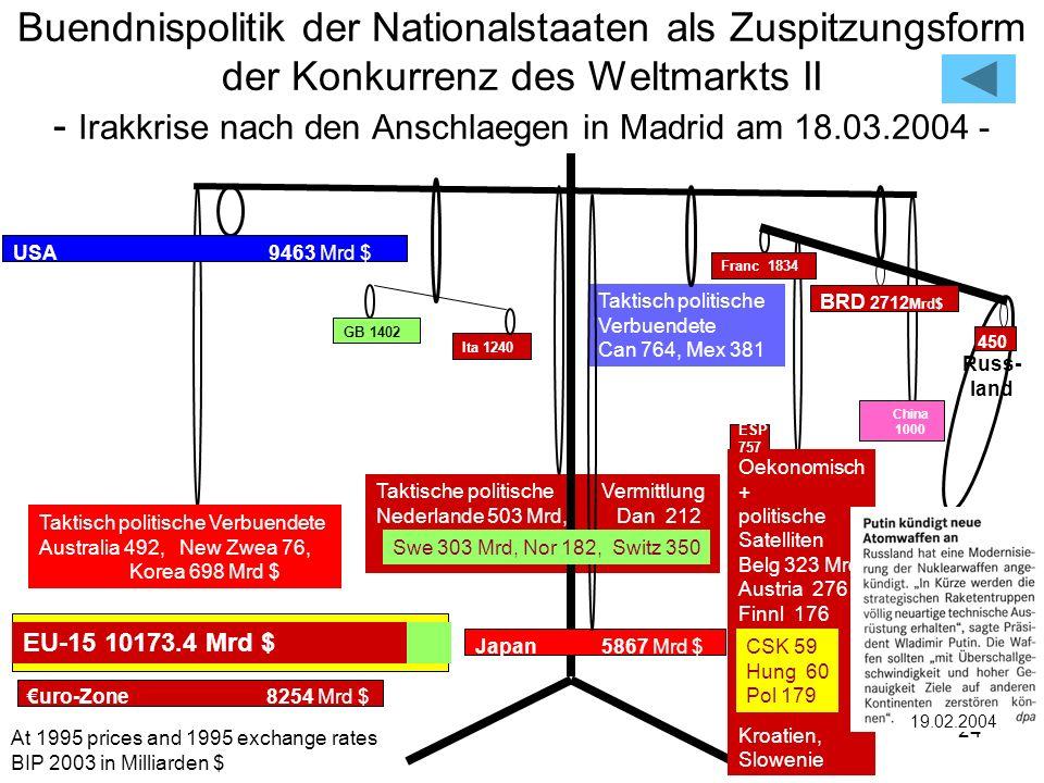 Buendnispolitik der Nationalstaaten als Zuspitzungsform der Konkurrenz des Weltmarkts II - Irakkrise nach den Anschlaegen in Madrid am 18.03.2004 -
