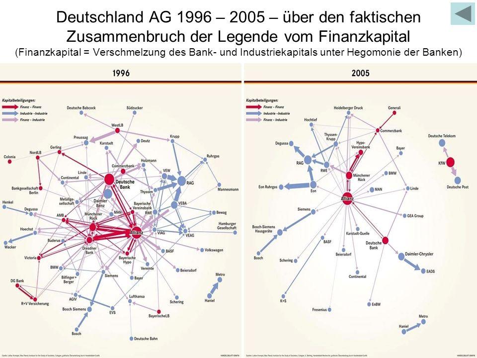 Deutschland AG 1996 – 2005 – über den faktischen Zusammenbruch der Legende vom Finanzkapital (Finanzkapital = Verschmelzung des Bank- und Industriekapitals unter Hegomonie der Banken)