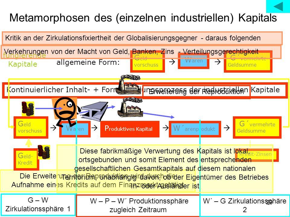 Metamorphosen des (einzelnen industriellen) Kapitals