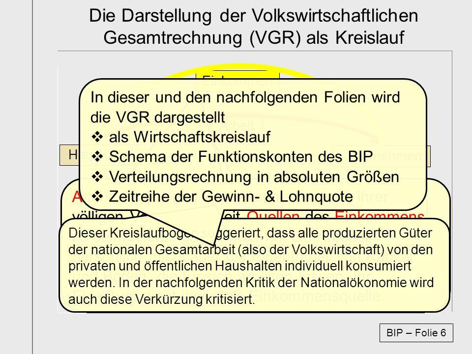 Die Darstellung der Volkswirtschaftlichen Gesamtrechnung (VGR) als Kreislauf