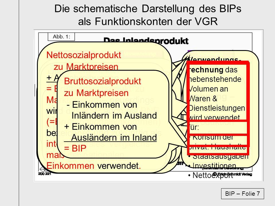 Die schematische Darstellung des BIPs als Funktionskonten der VGR