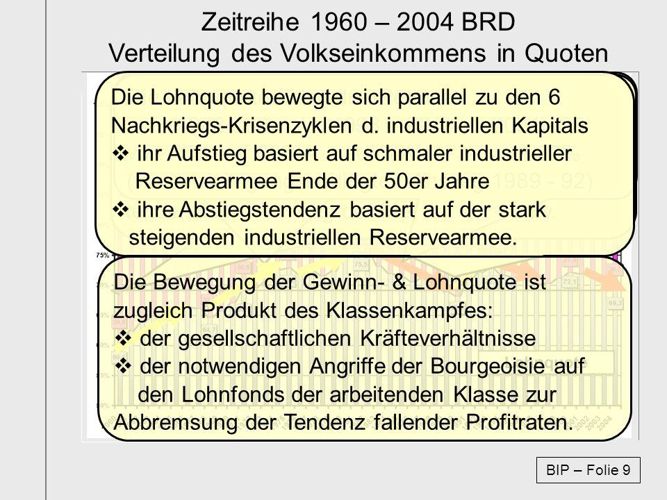 Zeitreihe 1960 – 2004 BRD Verteilung des Volkseinkommens in Quoten