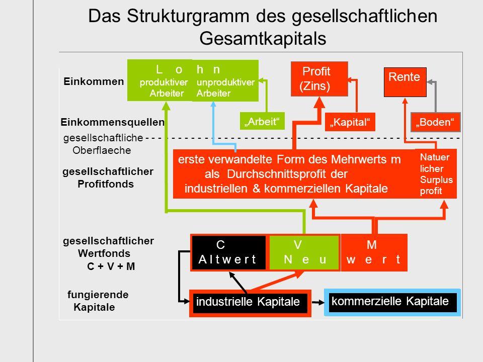 Das Strukturgramm des gesellschaftlichen Gesamtkapitals