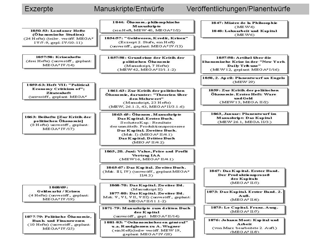 Exzerpte Manuskripte/Entwürfe Veröffentlichungen/Planentwürfe