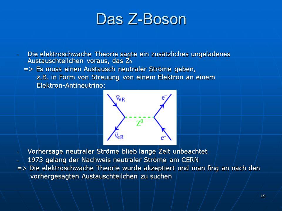 Das Z-BosonDie elektroschwache Theorie sagte ein zusätzliches ungeladenes Austauschteilchen voraus, das Z0.