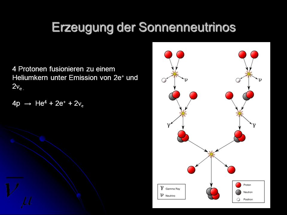 Erzeugung der Sonnenneutrinos